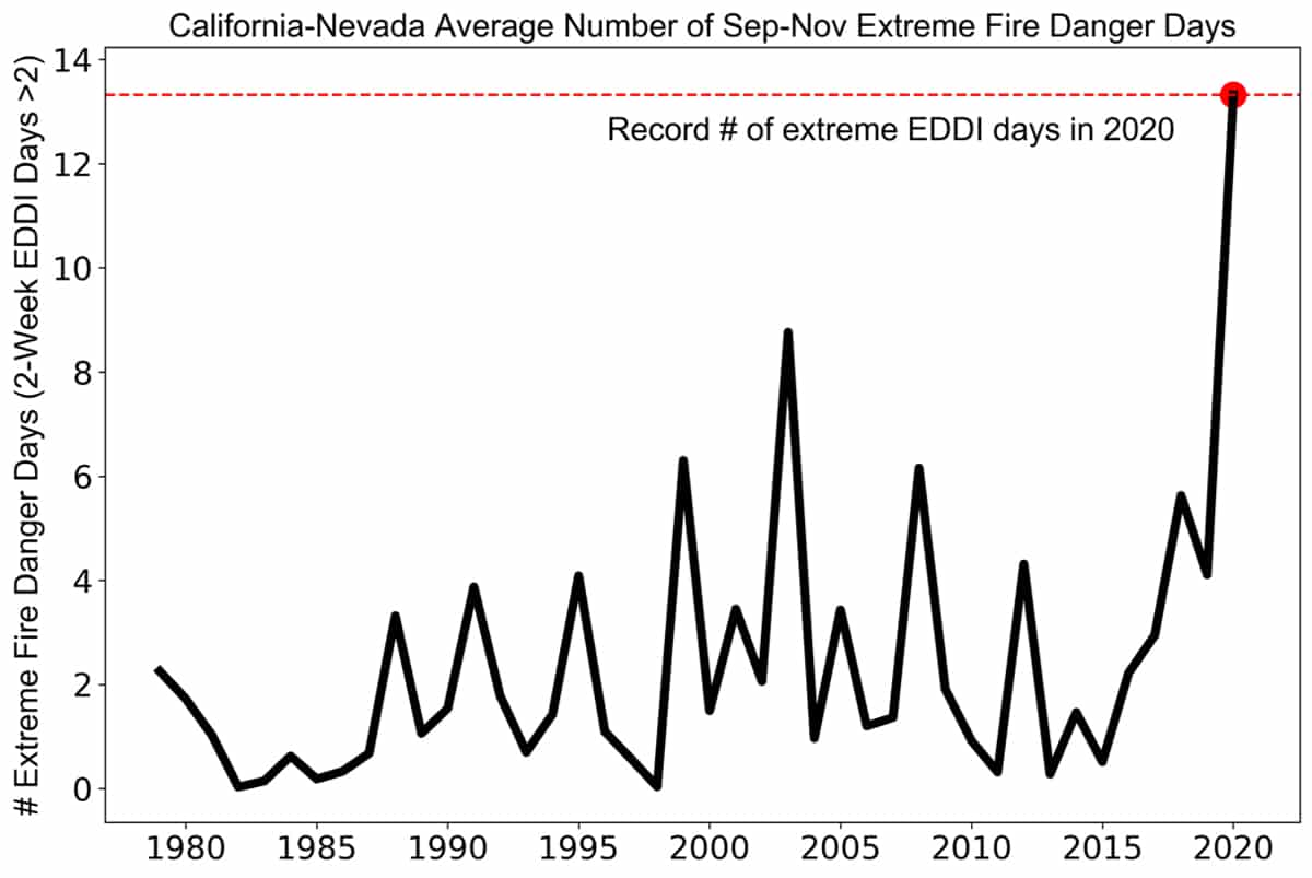 Graph showing increase in extreme fire danger days in 2020.