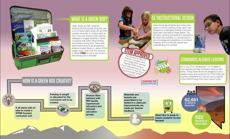infographic describing Green Boxes