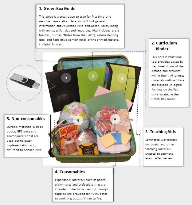 Infographic showing contents of a Green Box