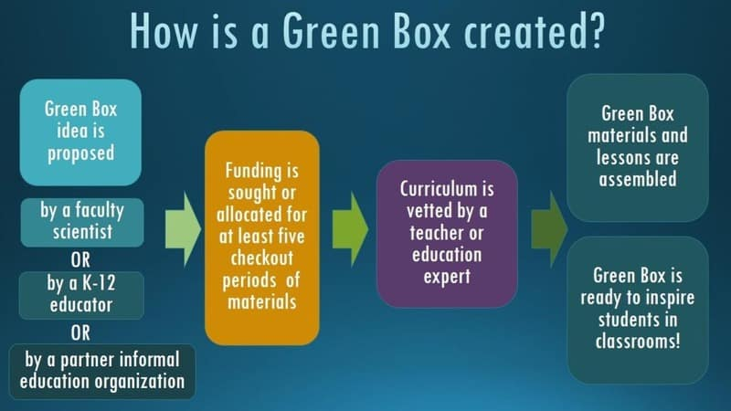 Infographic showing how a green box is created