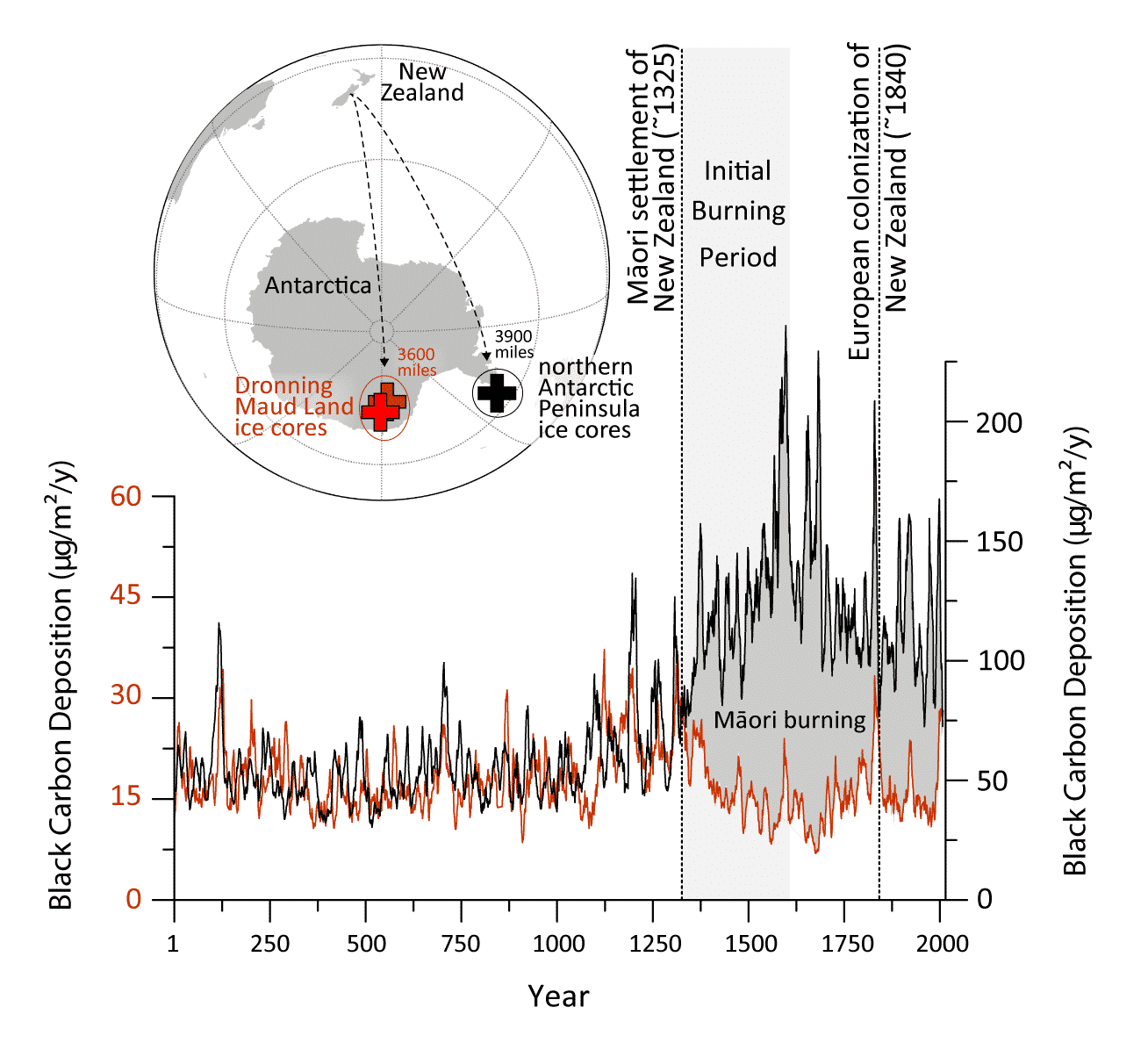 Graphic showing increase in black carbon at the year 1300 and inset of globe showing the distance ash travelled from new zealand to antarctica