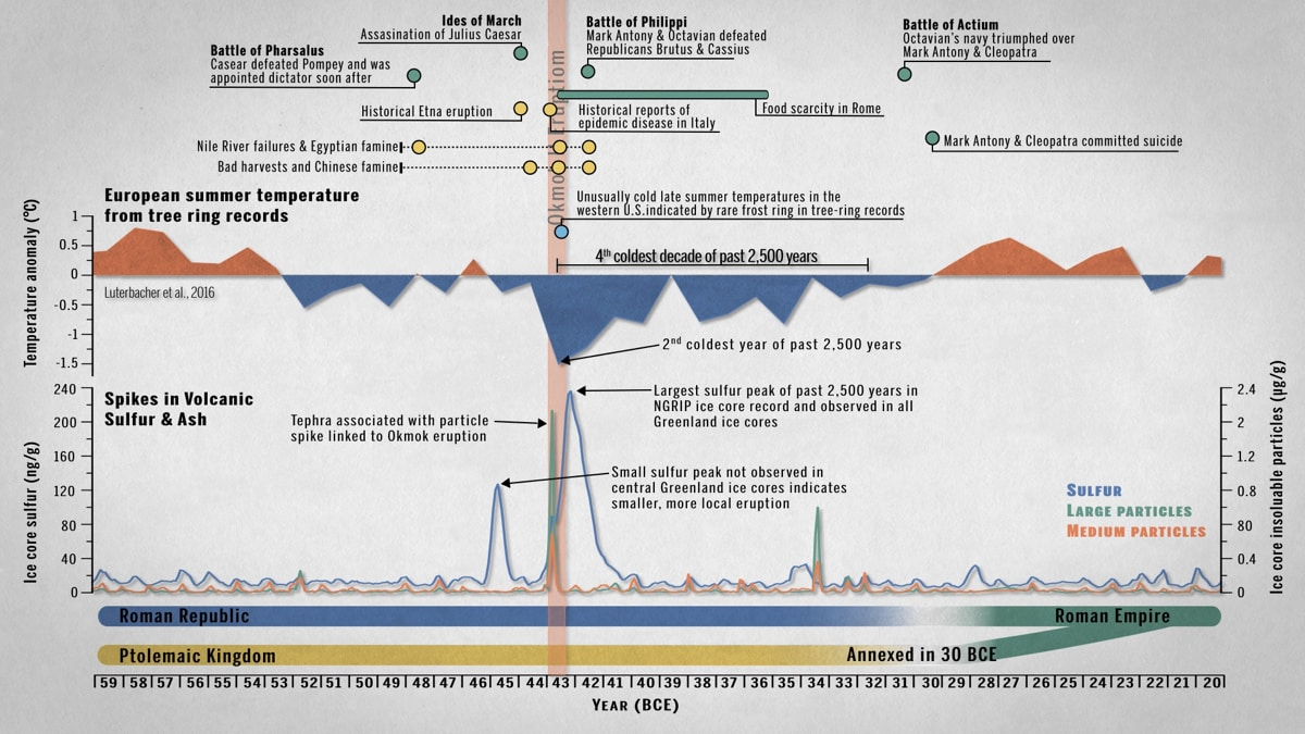 Timeline showing the Okmok II eruption in relation to European summer temperatures, volcanic sulphur and ash levels, and significant historical events in the Mediterranean from 59 to 20 BCE